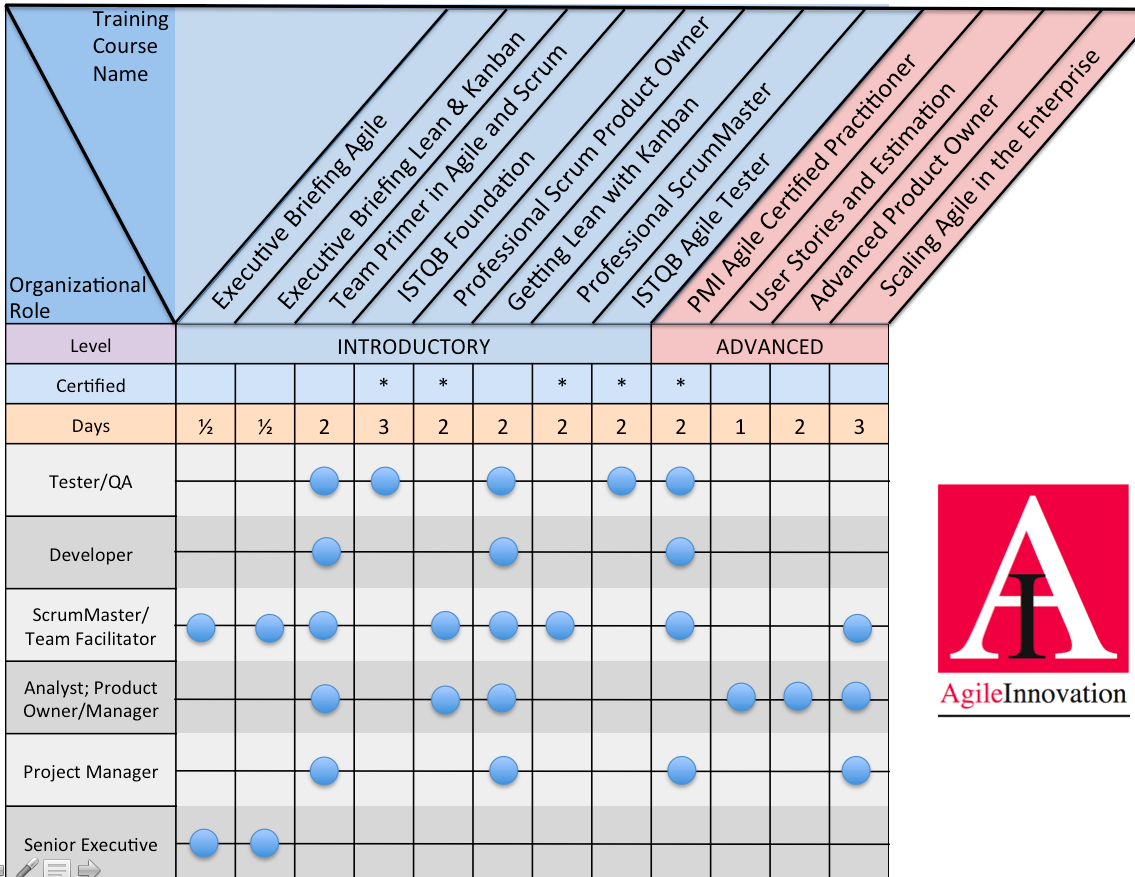 Training Pathways Diagram